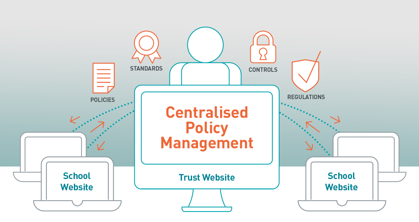 Cleverbox Websites Centralised Policy Management for Trusts